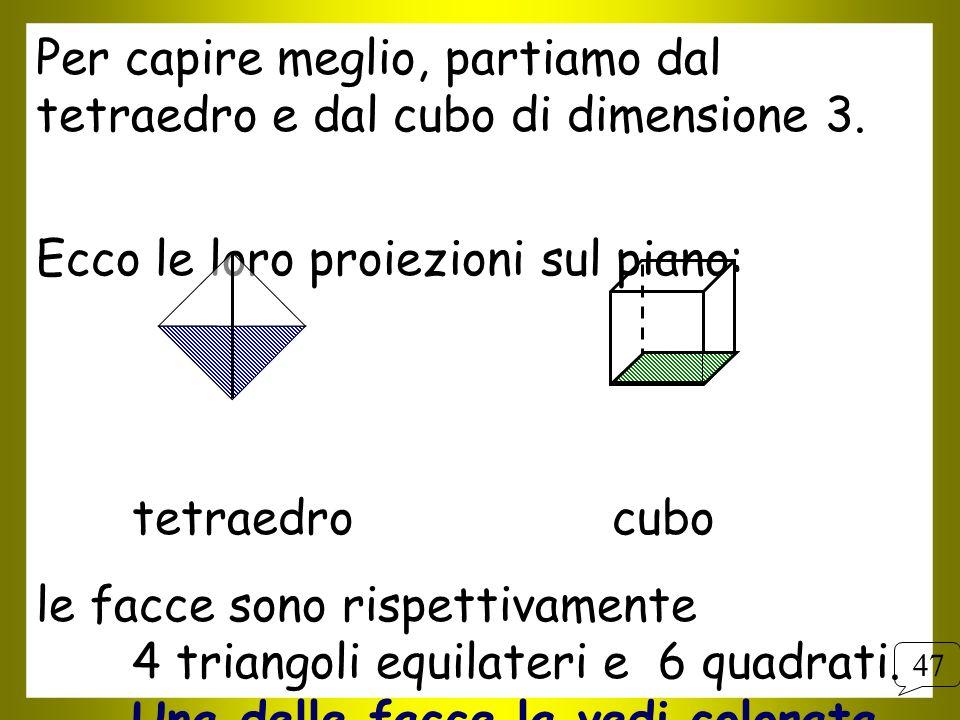 Per capire meglio, partiamo dal tetraedro e dal cubo di dimensione 3.