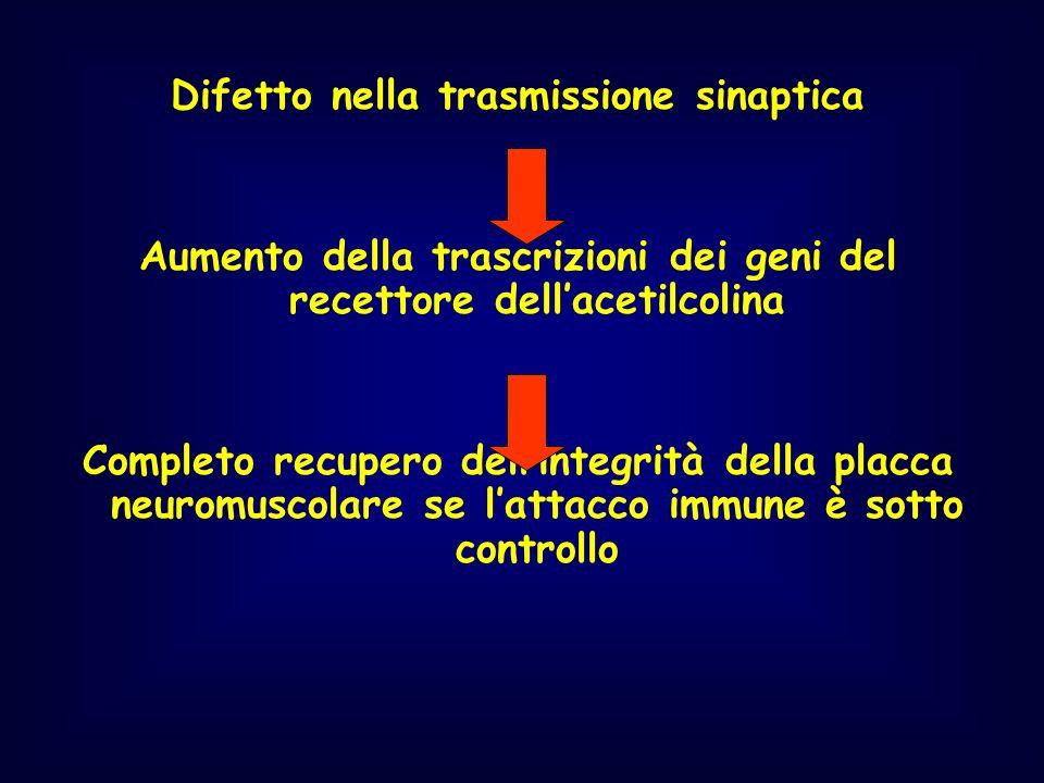 Difetto nella trasmissione sinaptica
