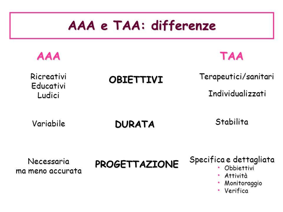 AAA e TAA: differenze AAA TAA OBIETTIVI DURATA PROGETTAZIONE