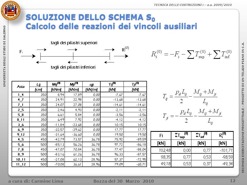 SOLUZIONE DELLO SCHEMA S0 Calcolo delle reazioni dei vincoli ausiliari