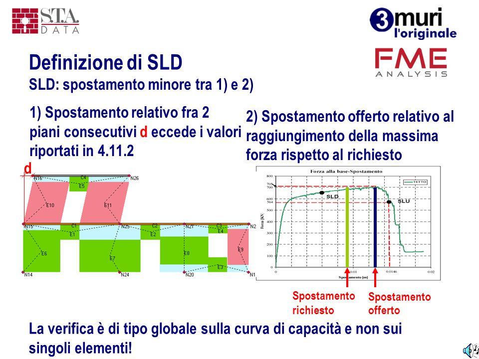 Definizione di SLD SLD: spostamento minore tra 1) e 2)