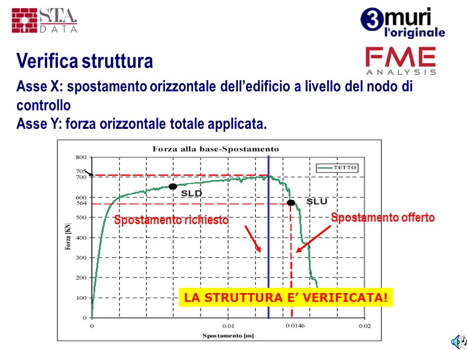Verifica struttura Asse X: spostamento orizzontale dell'edificio a livello del nodo di controllo. Asse Y: forza orizzontale totale applicata.