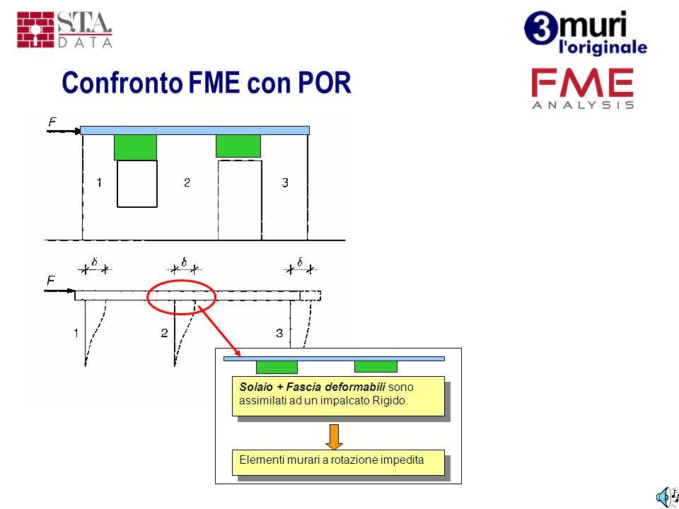 Confronto FME con POR Solaio + Fascia deformabili sono assimilati ad un impalcato Rigido. Elementi murari a rotazione impedita.