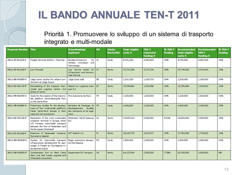 IL BANDO ANNUALE TEN-T 2011 Priorità 1. Promuovere lo sviluppo di un sistema di trasporto integrato e multi-modale.