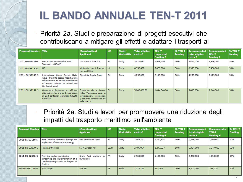 IL BANDO ANNUALE TEN-T 2011