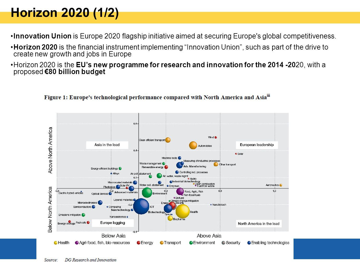 Horizon 2020 (1/2) Innovation Union is Europe 2020 flagship initiative aimed at securing Europe s global competitiveness.