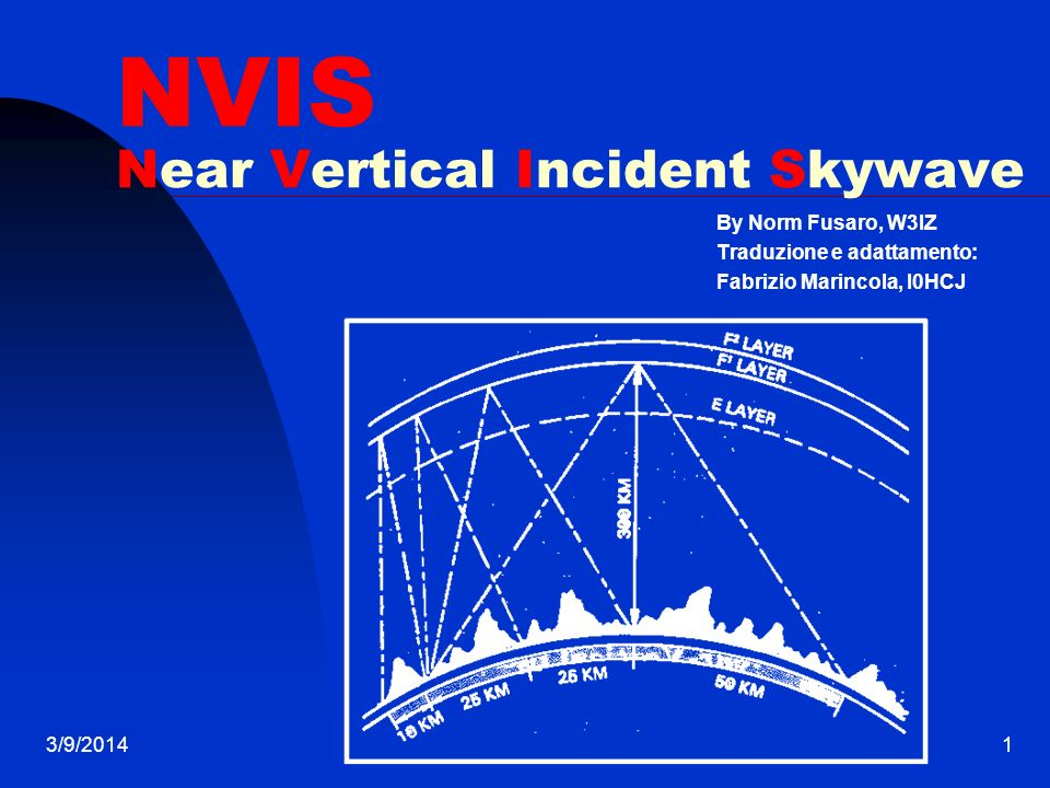 NVIS Near Vertical Incident Skywave