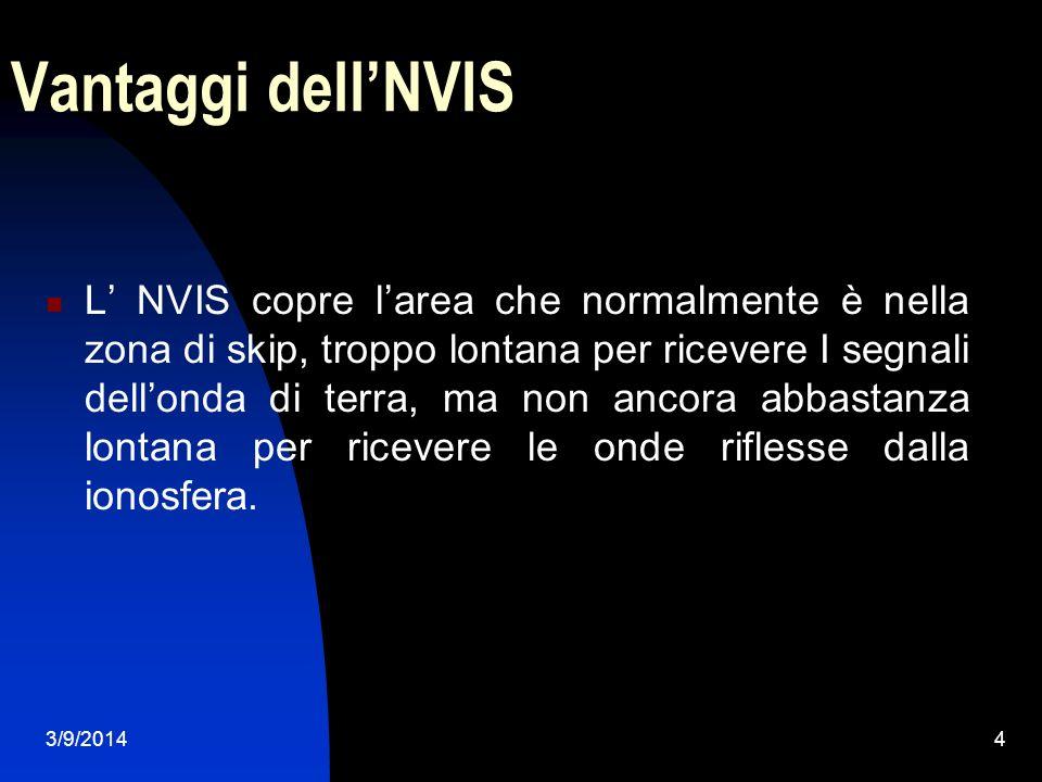 Vantaggi dell'NVIS