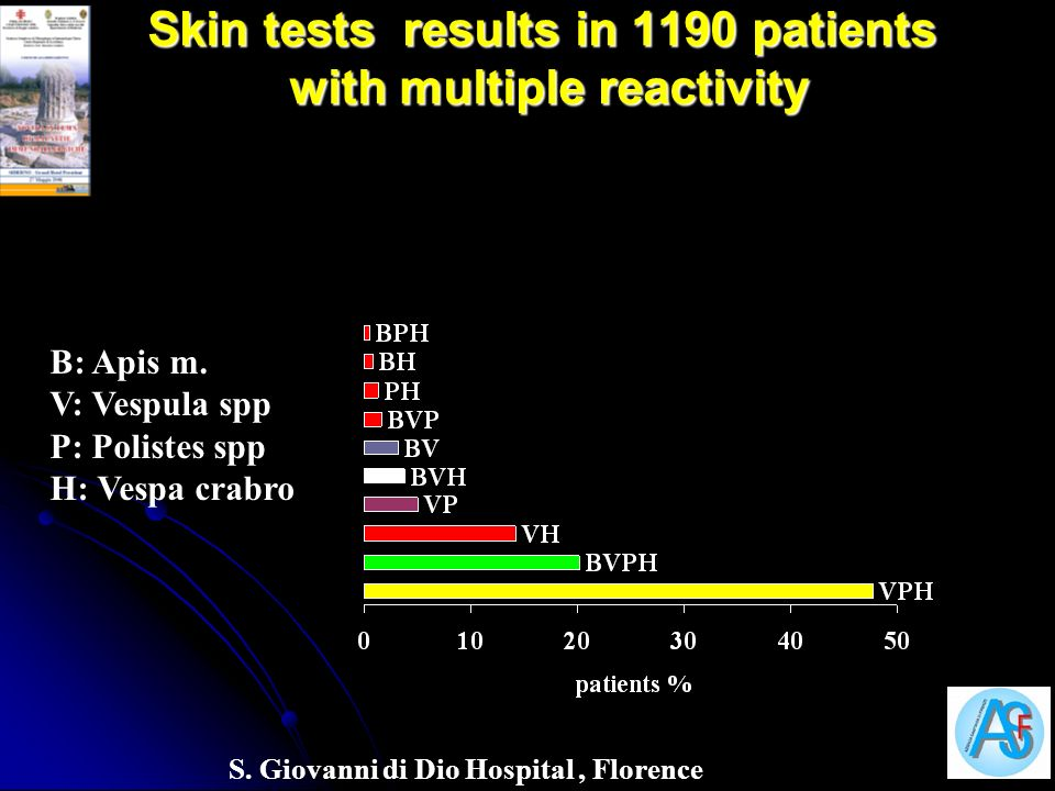 Skin tests results in 1190 patients with multiple reactivity