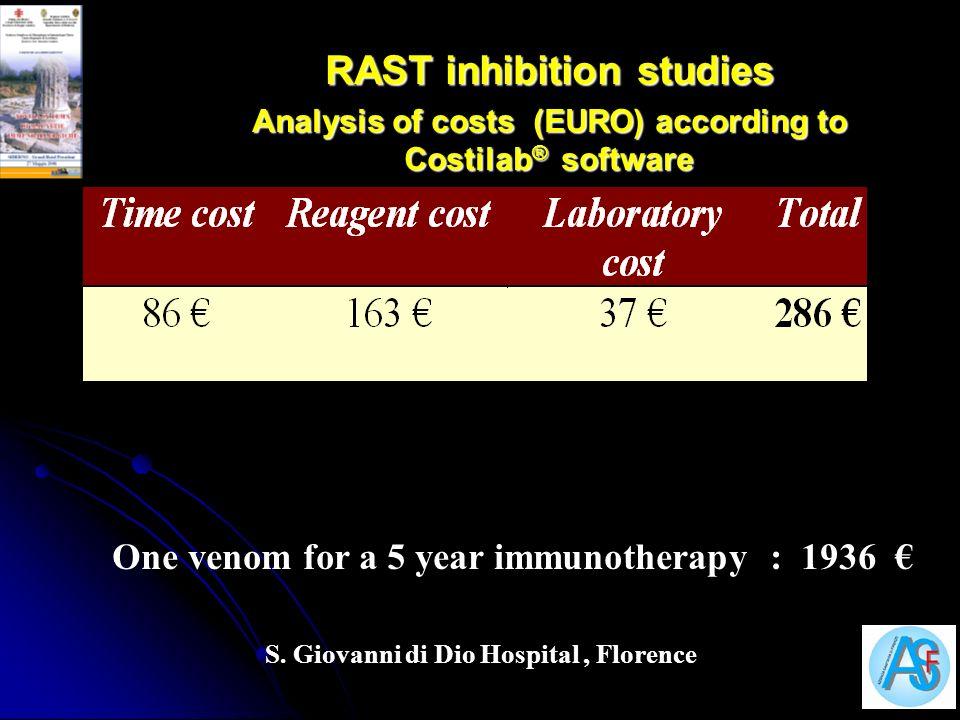 RAST inhibition studies