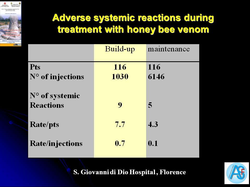 Adverse systemic reactions during treatment with honey bee venom