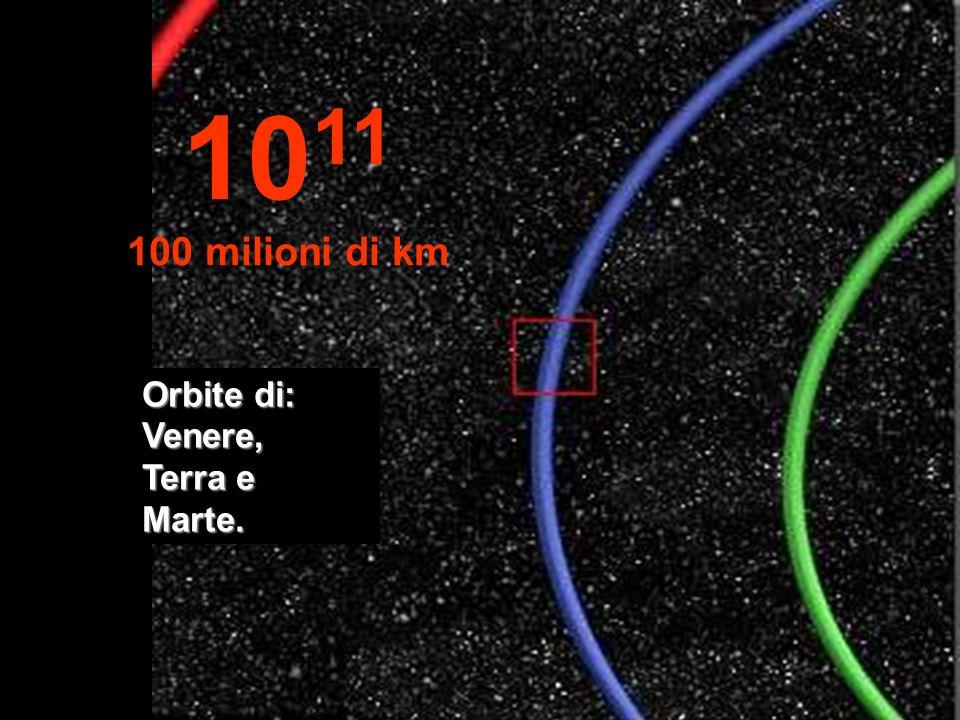1011 100 milioni di km Orbite di: Venere, Terra e Marte.