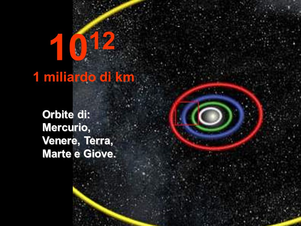 1012 1 miliardo di km Orbite di: Mercurio, Venere, Terra, Marte e Giove.