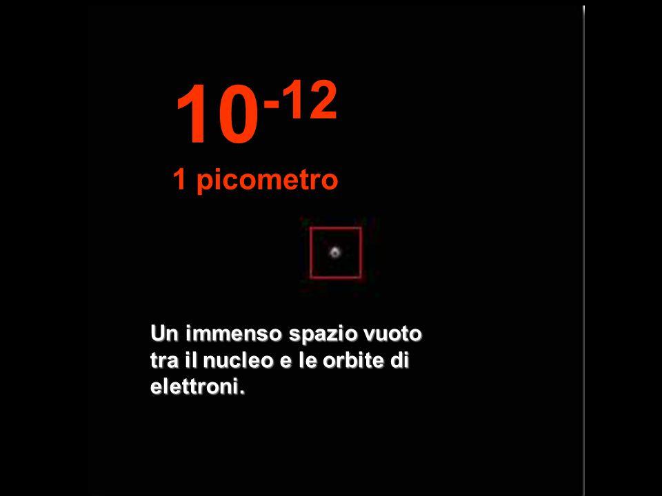 10-12 1 picometro Un immenso spazio vuoto tra il nucleo e le orbite di elettroni.