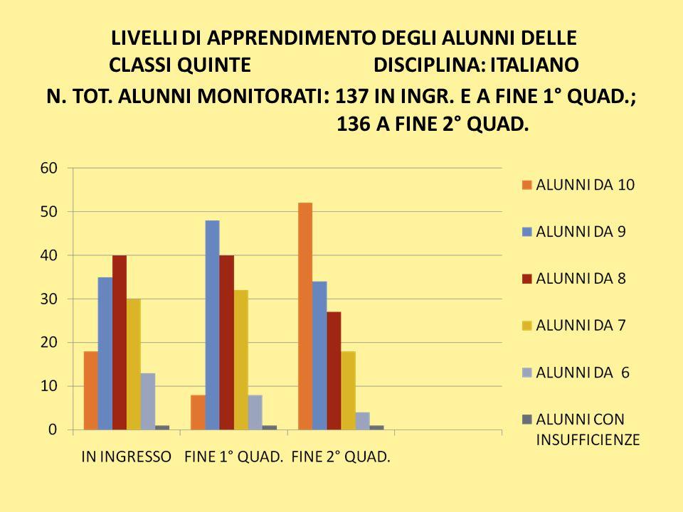 LIVELLI DI APPRENDIMENTO DEGLI ALUNNI DELLE CLASSI QUINTE DISCIPLINA: ITALIANO N.
