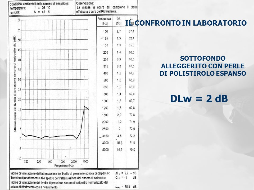 DLw = 2 dB IL CONFRONTO IN LABORATORIO