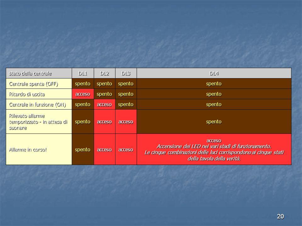 stato della centrale DL1. DL2. DL3. DL4. Centrale spenta (OFF) spento. Ritardo di uscita. acceso.