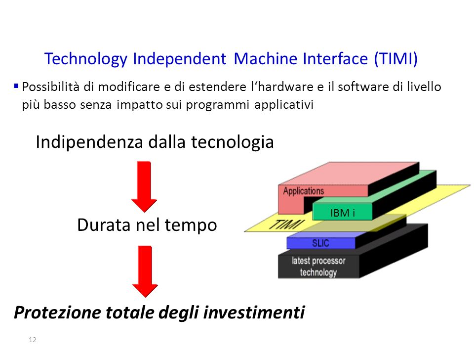 Technology Independent Machine Interface (TIMI)