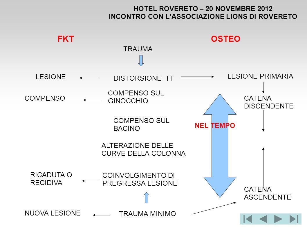 FKT OSTEO HOTEL ROVERETO – 20 NOVEMBRE 2012