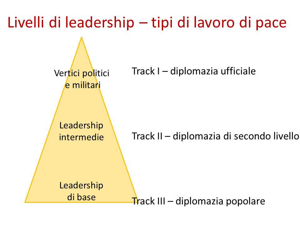 Livelli di leadership – tipi di lavoro di pace