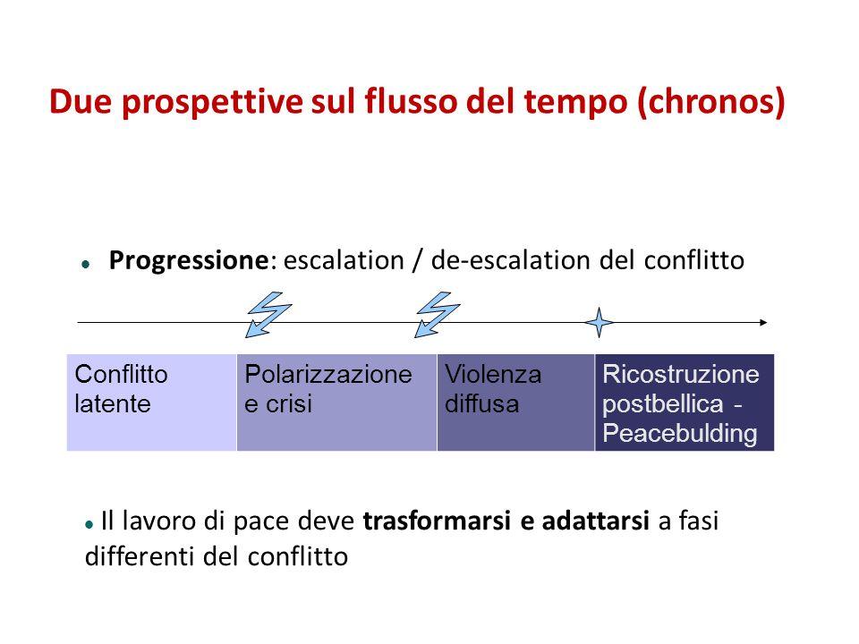 Due prospettive sul flusso del tempo (chronos)