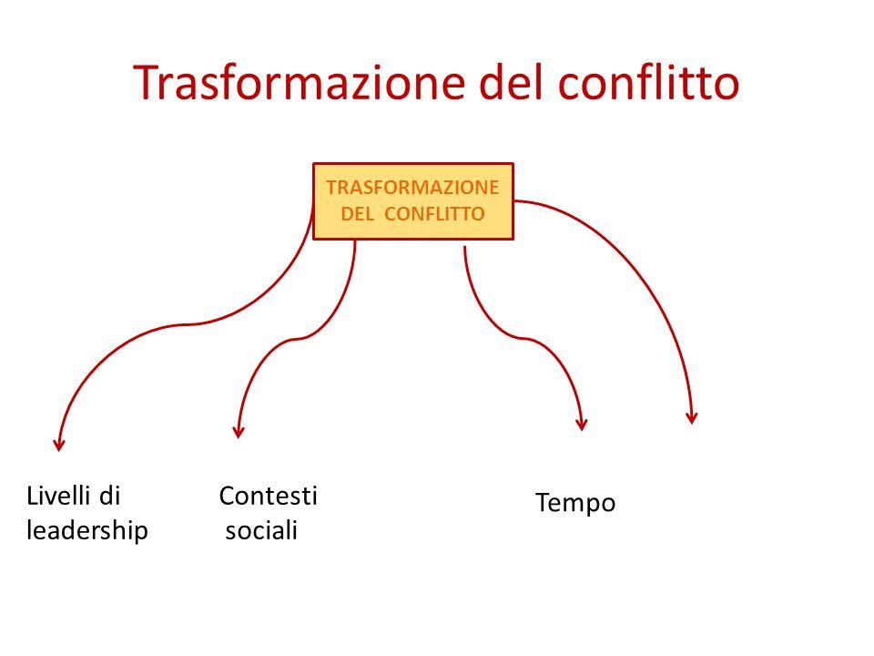 Trasformazione del conflitto