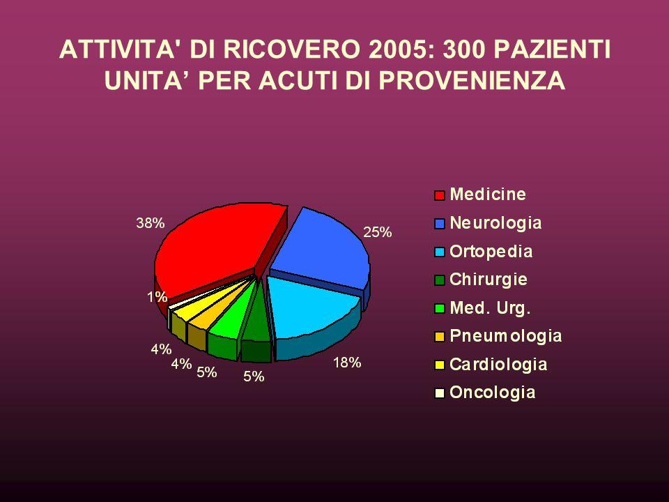 ATTIVITA DI RICOVERO 2005: 300 PAZIENTI UNITA' PER ACUTI DI PROVENIENZA