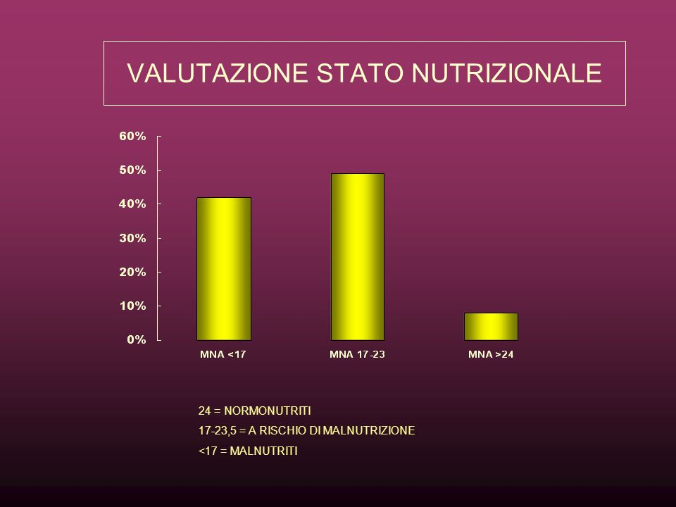 VALUTAZIONE STATO NUTRIZIONALE