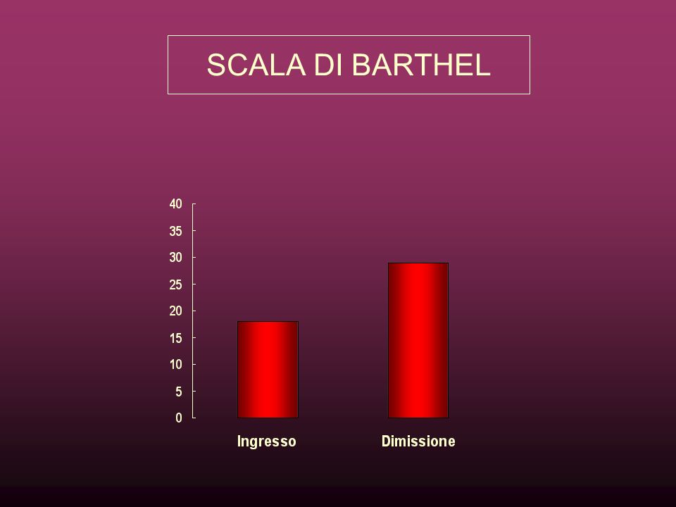 SCALA DI BARTHEL