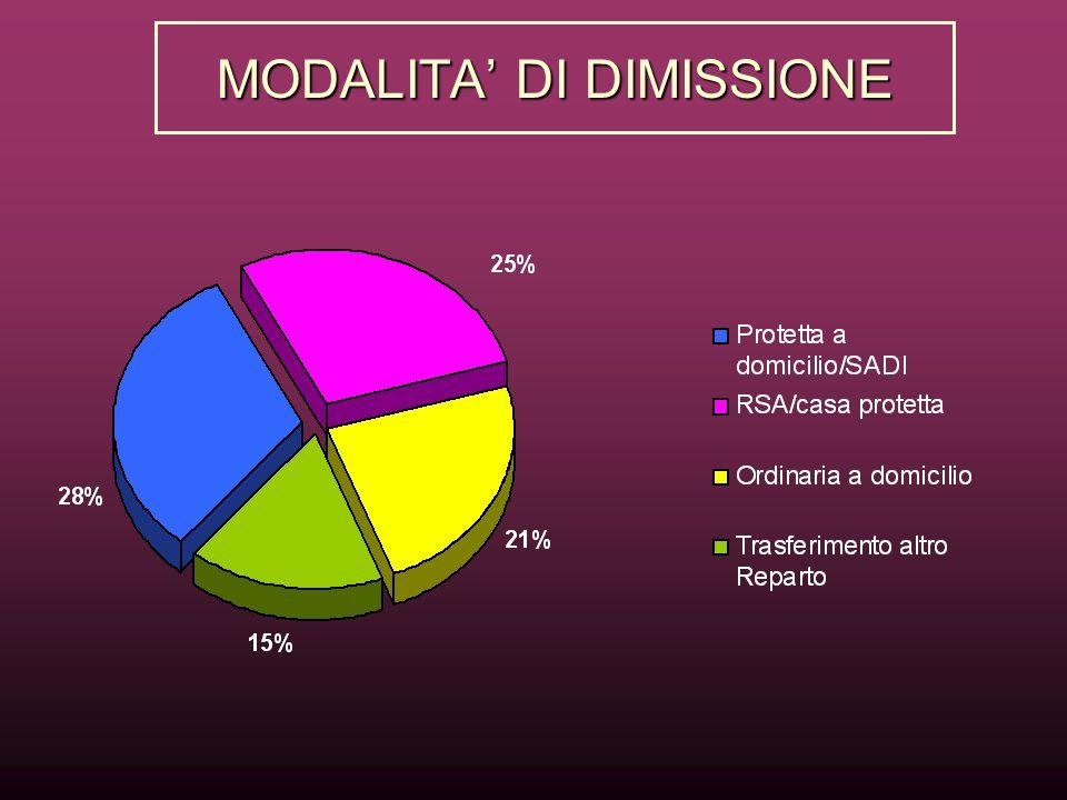 MODALITA' DI DIMISSIONE