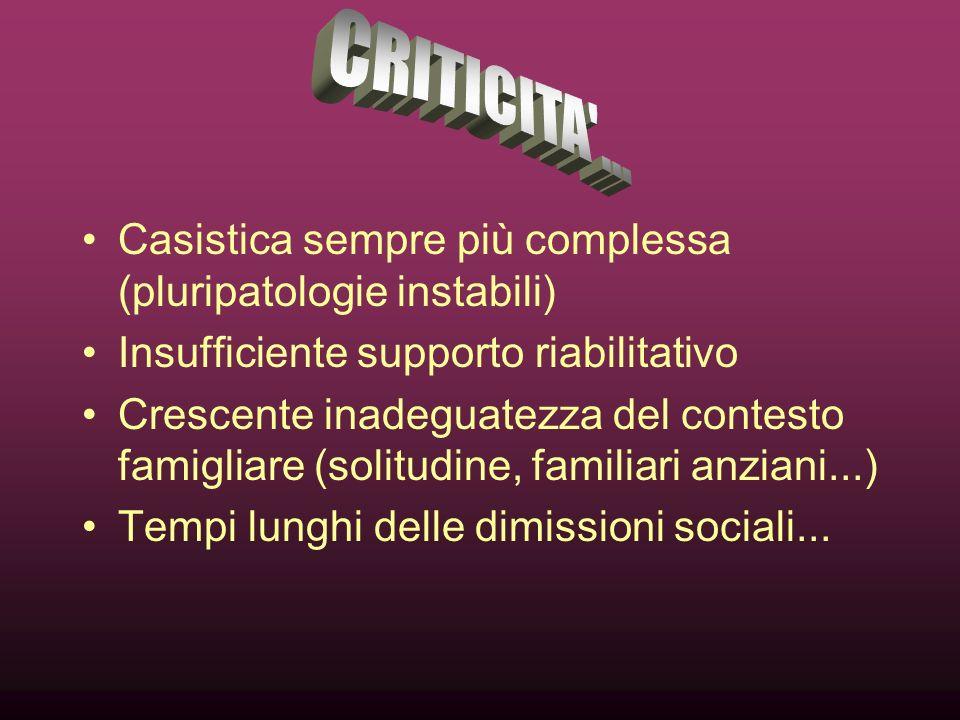 CRITICITA ... Casistica sempre più complessa (pluripatologie instabili) Insufficiente supporto riabilitativo.