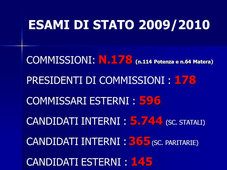 ESAMI DI STATO 2009/2010 COMMISSIONI: N.178 (n.114 Potenza e n.64 Matera) PRESIDENTI DI COMMISSIONI : 178.