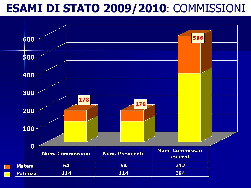 ESAMI DI STATO 2009/2010: COMMISSIONI