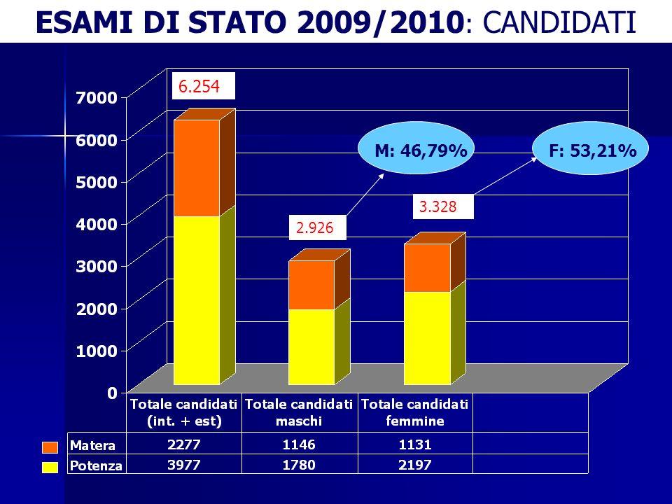 ESAMI DI STATO 2009/2010: CANDIDATI