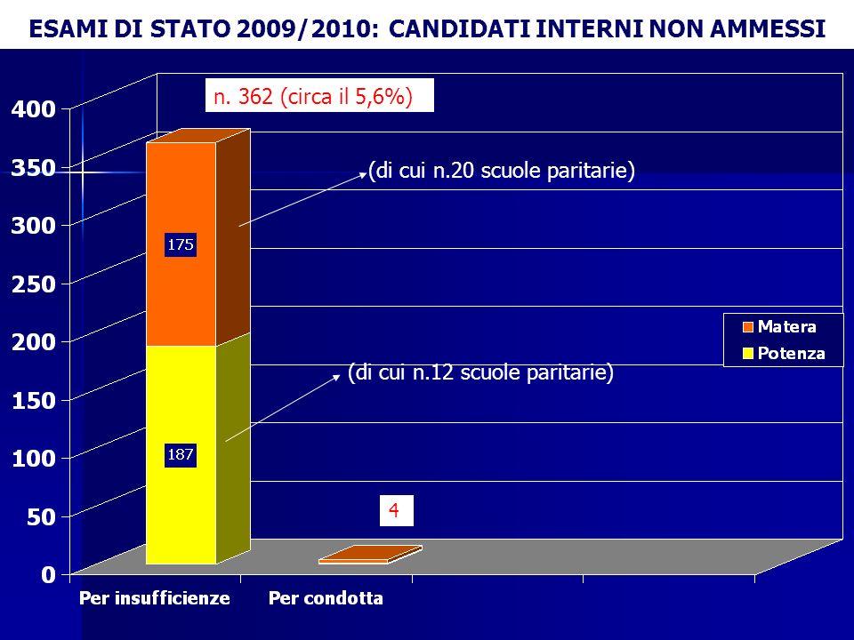 ESAMI DI STATO 2009/2010: CANDIDATI INTERNI NON AMMESSI