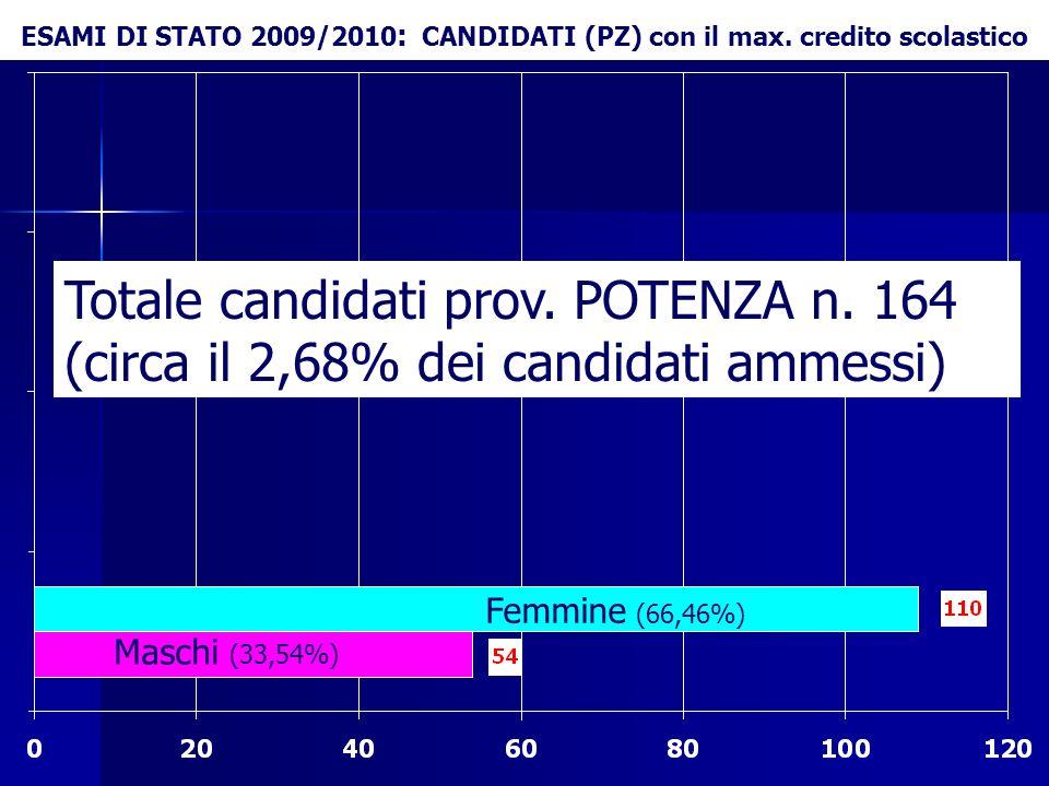 ESAMI DI STATO 2009/2010: CANDIDATI (PZ) con il max. credito scolastico
