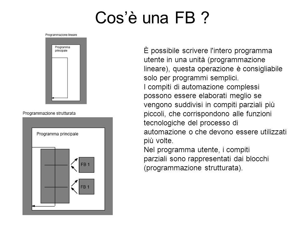 Cos'è una FB