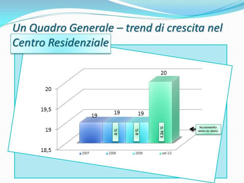 Un Quadro Generale – trend di crescita nel Centro Residenziale