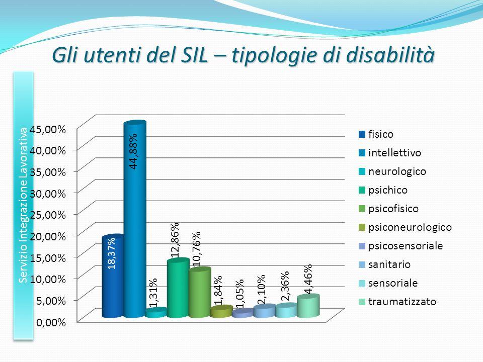 Gli utenti del SIL – tipologie di disabilità