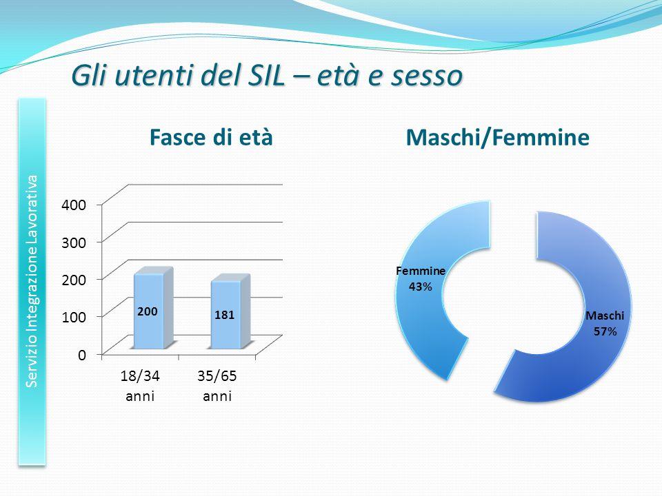 Gli utenti del SIL – età e sesso
