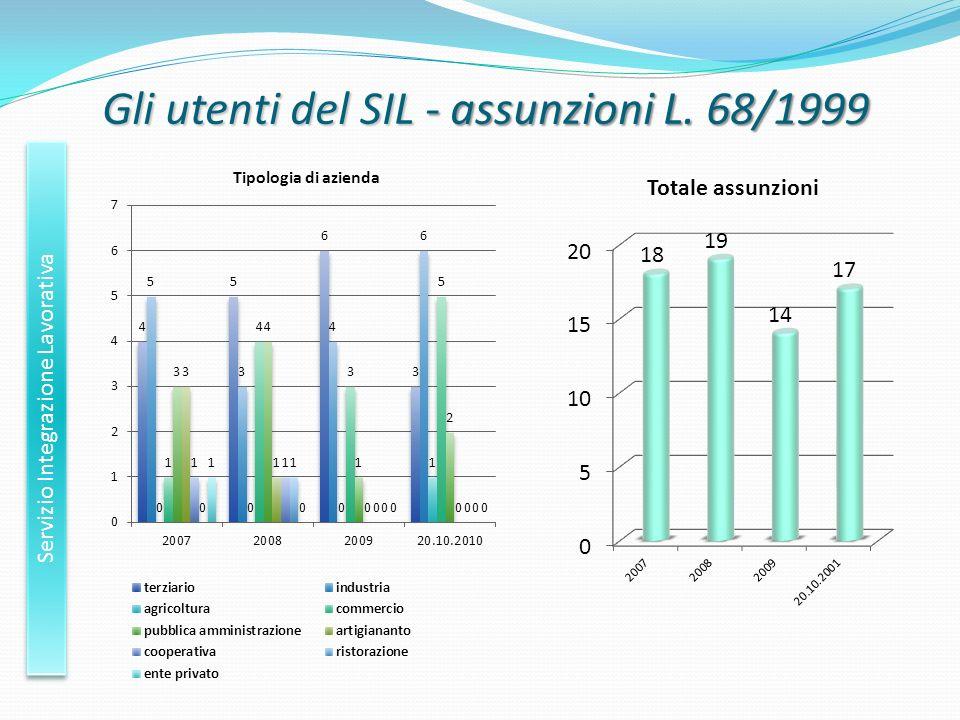 Gli utenti del SIL - assunzioni L. 68/1999