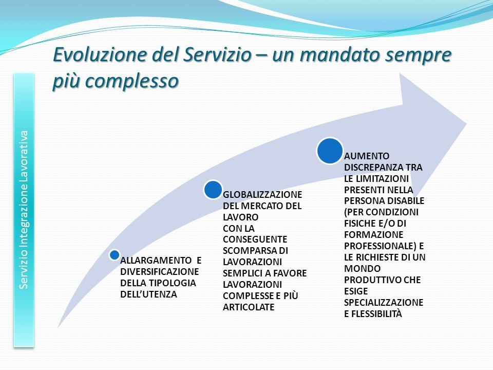 Evoluzione del Servizio – un mandato sempre più complesso