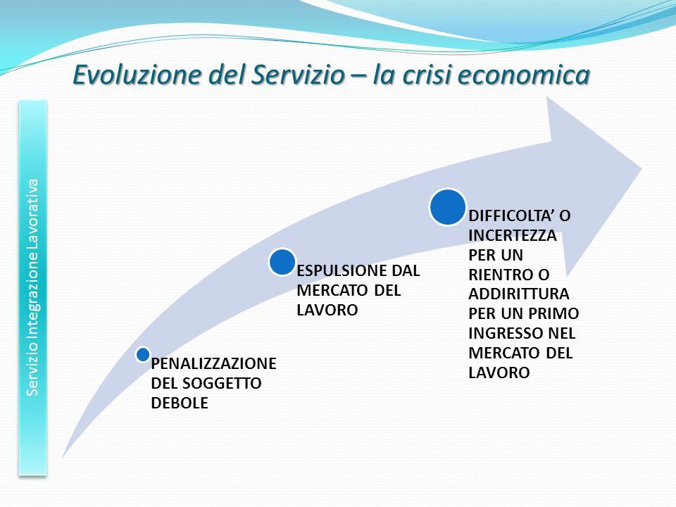 Evoluzione del Servizio – la crisi economica