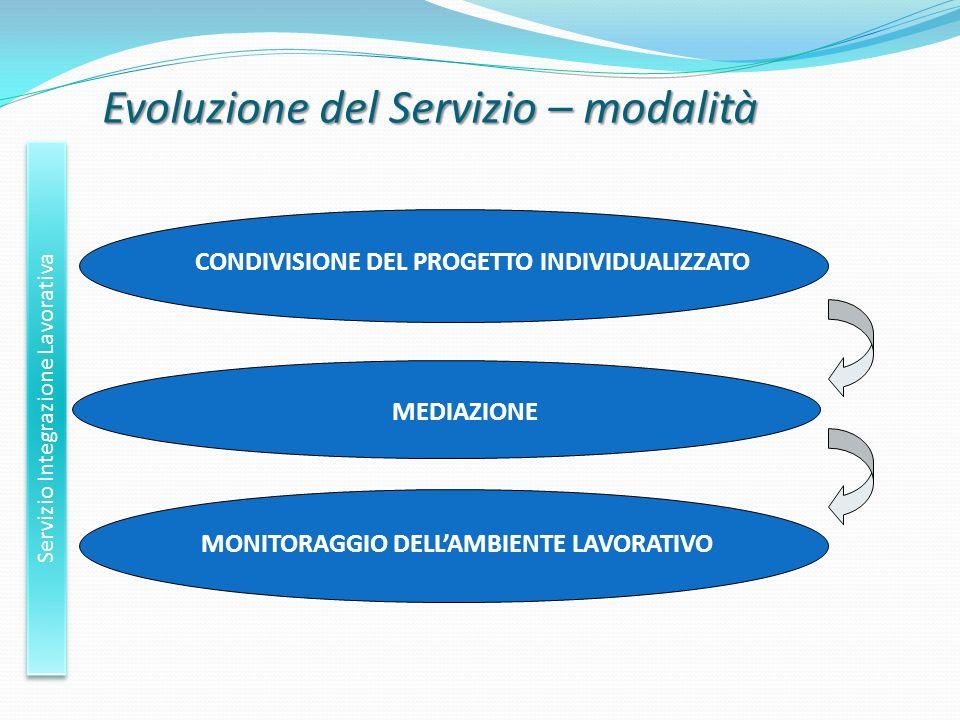 Evoluzione del Servizio – modalità