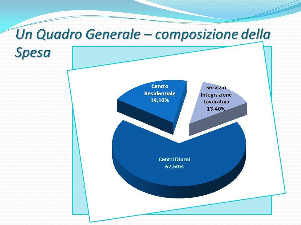 Un Quadro Generale – composizione della Spesa