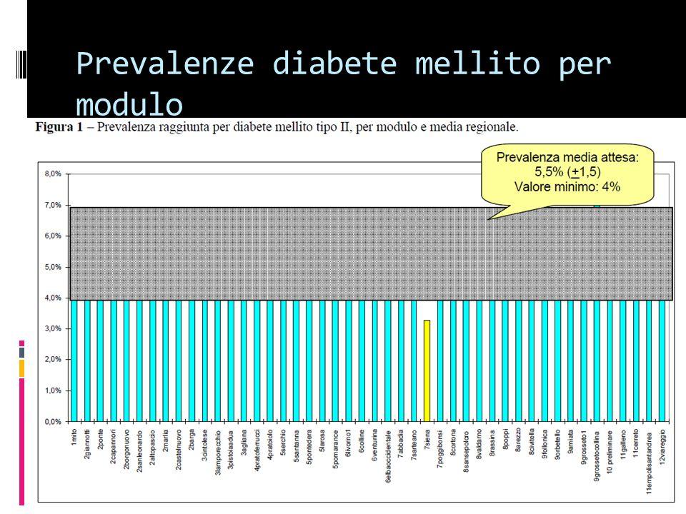 Prevalenze diabete mellito per modulo