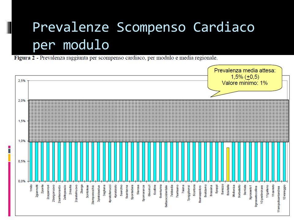 Prevalenze Scompenso Cardiaco per modulo
