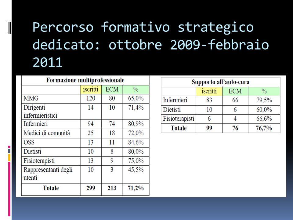 Percorso formativo strategico dedicato: ottobre 2009-febbraio 2011