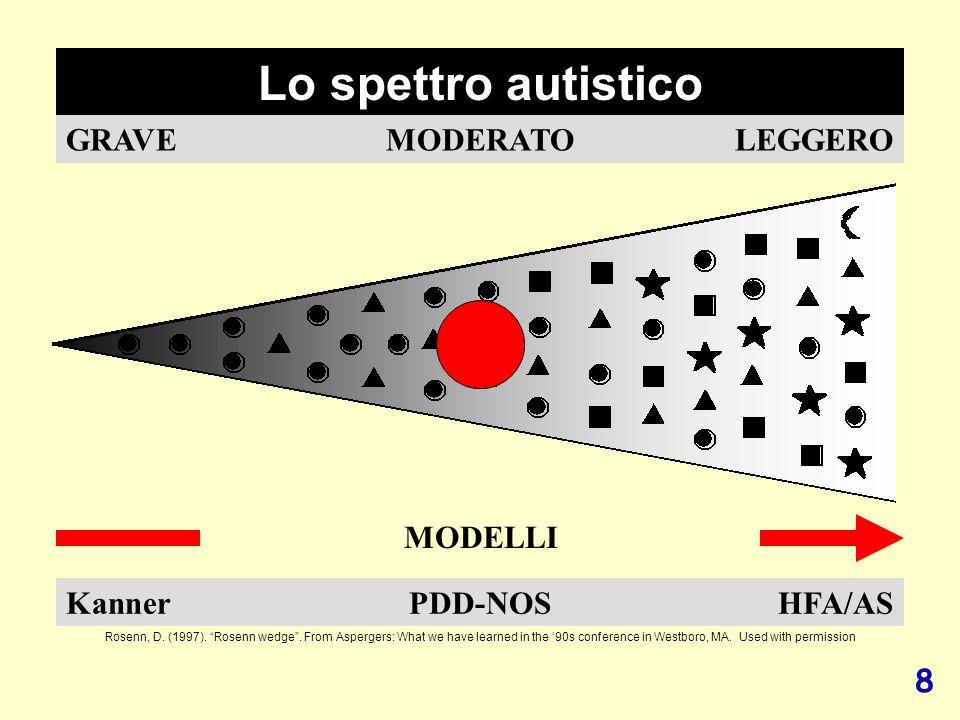 Lo spettro autistico GRAVE MODERATO LEGGERO MODELLI