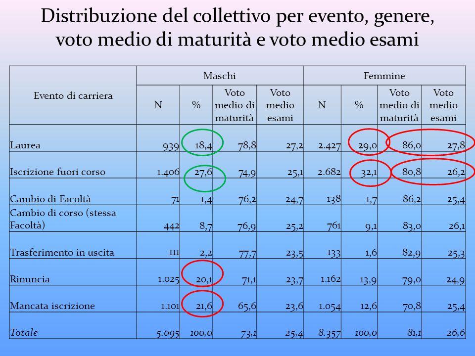 Distribuzione del collettivo per evento, genere, voto medio di maturità e voto medio esami